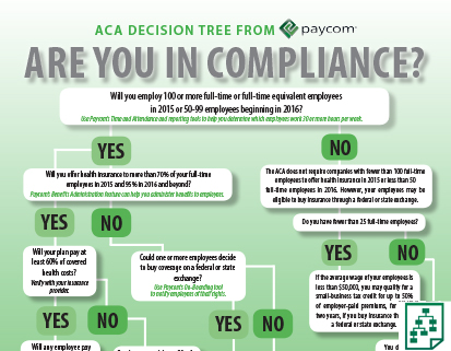 ACA Decision Tree